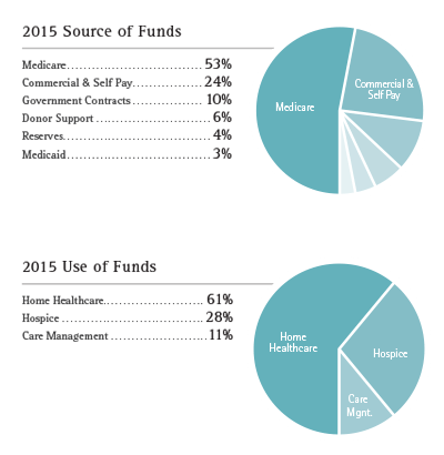 2015-Source-and-Use-of-Funds-charts_web1 (2)